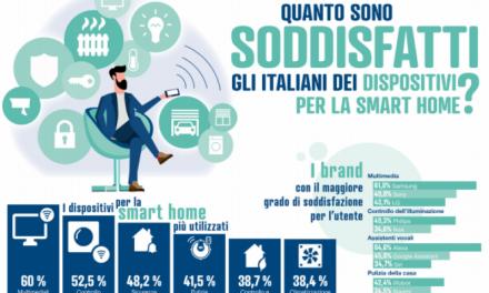 """Il mercato """"Smart Home"""" in Italia"""